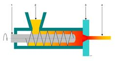 Extrusion process 1 - Extruderen - Wikipedia
