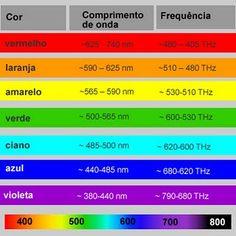 Cromoterapia A frequência da luz