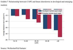 Relationship between CAPE and future drawdowns in developed and emerging  markets