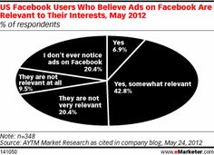US Facebook Users Who Believe Ads on Facebook Are Relevant to Their Interests, May 2012 (% of respondents)