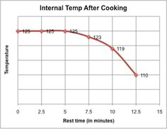 20091204-resting-steaks-Temperature-over-rest.jpg