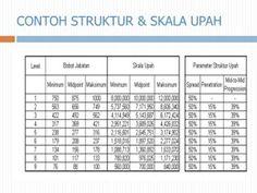 HR Strategy Management: Struktur Skala Upah