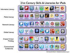 Apps Educativas organizadas y clasificadas blog @onio72