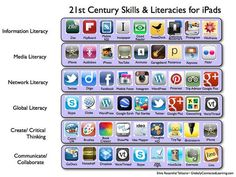 THE TOP EDUCATIONAL IPAD APPS EVERY TEACHER AND STUDENT SHOULD KNOW ABOUT ( 100+) | A  list of great educational iPad apps organized into categories with different headings.