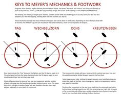 Meyer's footwork