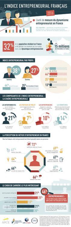 Entreprendre, la carrière la plus intéressante pour les Français