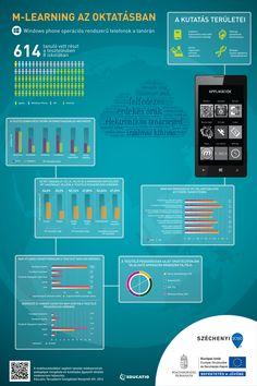 M-learning az oktatásban - Windows Phone M Learning, Windows Phone