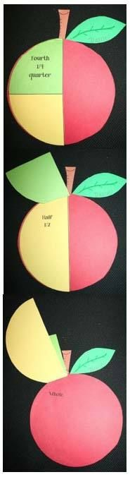 Fraction Fun: Apple fraction craft to show whole, half & quarter fractions. LOVE this visual. Fraction Activities, Apple Activities, Math Resources, Math Activities, Math Games, Apple Games, Teaching Fractions, Math Fractions, Teaching Math