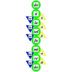 SOLFEGE CIRCLES, I could make this myself..... huh I like the triangles pointing up and down, good idea