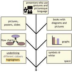 VARK visual learners