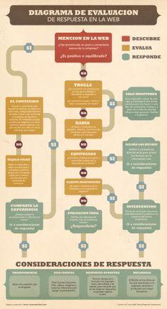 Gestión de crisis en Redes Sociales  Fuente: Blog de Rosaura Ochoa