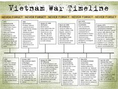"""My junior high age son did an awesome """"scrapbook"""" project on the Vietnam War. He did a thorough job in his research but I would still doubl. History Timeline, History Facts, World History, Family History, History Images, Modern History, Paris Peace Accords, Vietnam War Photos, Forget"""