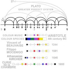 Illustration 5 : GREEK THEORIES OF COLOUR AND MUSIC.