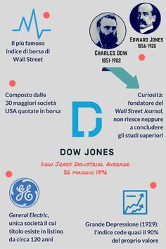 #Mercadante #Muscarella #visioni #economia #finanza #geopolitica #intelligence #Dow #Jones #AnalysisAndForecasting