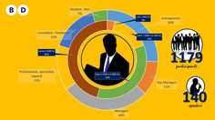 Statistici de la Bucuresti Business Days 2015 (6)