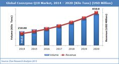 Global demand for shale gas market was valued at USD 63 billion in 2014 is expected to reach USD 105 billion in growing at a CAGR of between 2015 and Global Plastic, Coenzym Q10, Shale Gas, Phenolic Resin, 3d Printing Materials, Building Materials, Kili, To Reach, Market Research