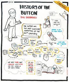 History of the Button by Bill DeRouchey