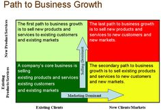 There are many ways to guide a business through a period of expansion.
