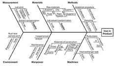 """The Fishbone Diagram: Add a step -- """"Let's cross off anything that is beyond our control."""""""