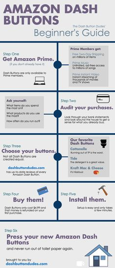 Amazon Dash Button Infographic