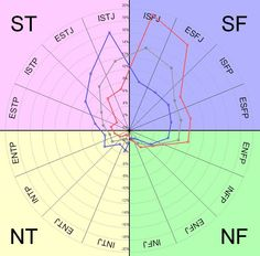 MBTI Distribution Chart. Looks like my INTJ self isn't terribly common.  Red = Female Blue = Male Gray = Average of both sexes