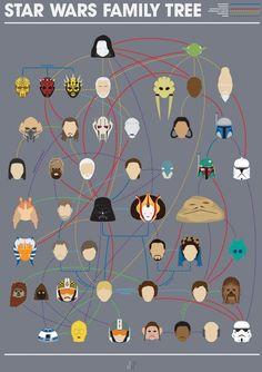 El árbol genealógico de los personajes de Star Wars