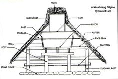 Vernacular Houses - History of Architecture Philippine Architecture, Tropical Architecture, Loft Flooring, Stone Flooring, Vernacular Architecture, Architecture Design, Bahay Kubo, Roof Beam, Roof Structure