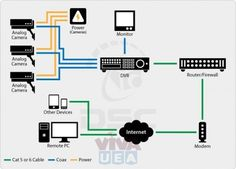 Diagram of cctv installations wiring diagram for cctv system dvr cable wire cctv camera installation services in dubai 0556789741 ccuart Image collections