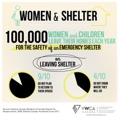 Women & Shelter