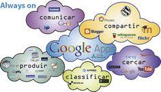 Infografía Colegio Montserrat en Barcelona: Herramientas web 2.0 en el aula: Comunicar, Compartir, Buscar, Producir, Clasificar