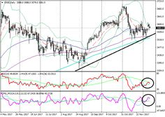 SX5E: technical analysis 12 December 2017, 10:57 Free Forex Signals