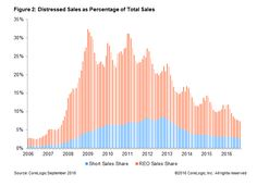 Distressed Sales Made Up 7.3 Percent Of All Home Sales In September