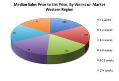 31 best general real estate statistics images statistics real rh pinterest com