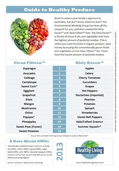 Guide to Healthy Produce