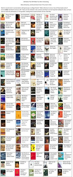 100 books to read. The only thing I dislike about this list is that His Dark Materials is on it, but the Chronicles of Narnia is not. Really people? :p