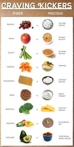 Craving Kickers infographic Healthy snacks, Clean eating… – Diet and Nutrition Snacks Saludables, Healthy Meal Prep, Easy Healthy Snacks, Healthy Fiber, Snacks For Diabetics, Healthy Late Night Snacks, Veggie Snacks, Easy Digestable Food, Healthy Workout Meals
