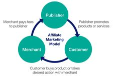 Introduction to affiliate marketing. What is affiliate marketing? Formation of affiliate marketing. How affiliate marketing works Make Money Online, How To Make Money, Marketing Models, Loyalty Rewards, Best Digital Marketing Company, Core Curriculum, Seo Services, Affiliate Marketing, Online Business