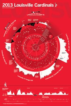 Chartball Posters: Sports history visualized