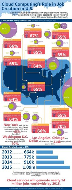 Cloud computing's role in job creation in U.S. #infographic