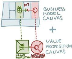 Una vez que hemos analizado la propuesta de valor y su relación con los segmentos de clientes, procedemos al ajuste producto-mercado, visto anteriormente como PRODUCT-MARKET FIT. Tradicionalmente s…