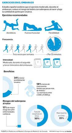 ¿Estás #embarazada? Rutina de ejercicio moderado reduce en 58% riesgo de sobrepeso del bebé. La actividad física debe ser guiada por un experto, durar una hora y repetirse tres veces por semana