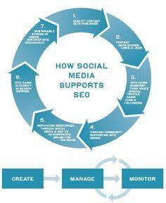 How Social Media Supports SEO #seo #socialmedia #marketing