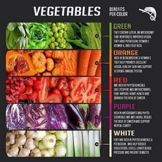 #Veggie Benefits Per Color..