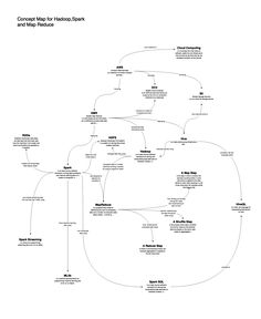 Concept map for Spark and Hadoop Cloud Computing, Machine Learning, Concept, Map, Location Map, Maps