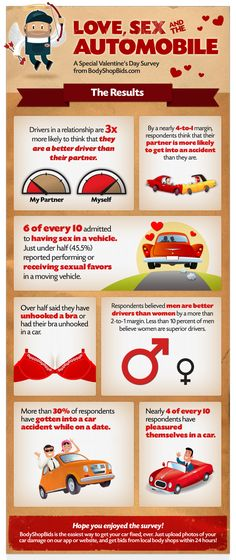 Love, Sex & the Automobile Infographic