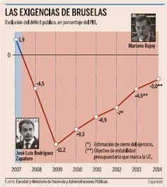 Exigencias de Bruselas en materia de déficit #gráfico
