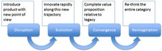 4 Stages Of Disruptive Innovation - Business Insider