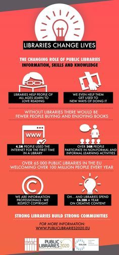 #Infographic shows areas of competence of public #libraries in today's changing world