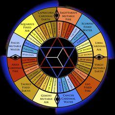 Astrology, Kabbalah, and Tarot