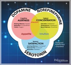 Adhd can be a challenging condition to deal with. Learn 12 strategies to beat adhd naturally with nutrition, exercises and supplements. Adhd Odd, Adhd And Autism, Autism In Adults, Adhd Supplements, Inattentive Adhd, Adhd Facts, Autism Facts, Adhd Quotes, Adhd Signs
